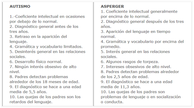 Diferencias Asperger - Autismo