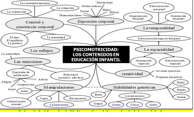 Aportaciones y referencias para profundizar #Psicomotricidad